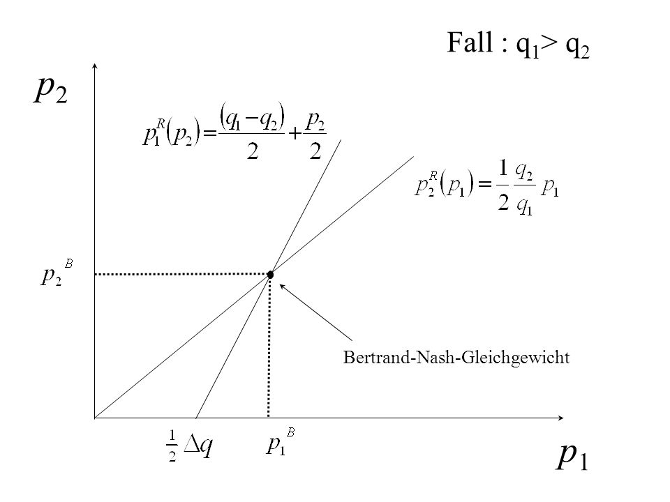 Fall : q1> q2 p2 Bertrand-Nash-Gleichgewicht p1