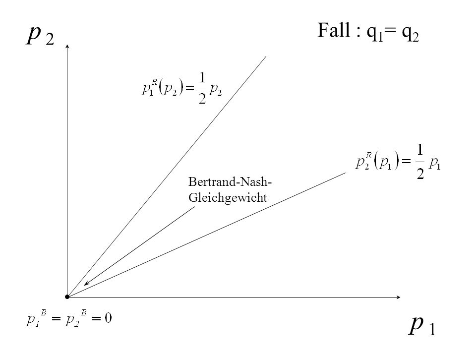 p 2 Fall : q1= q2 Bertrand-Nash- Gleichgewicht p 1