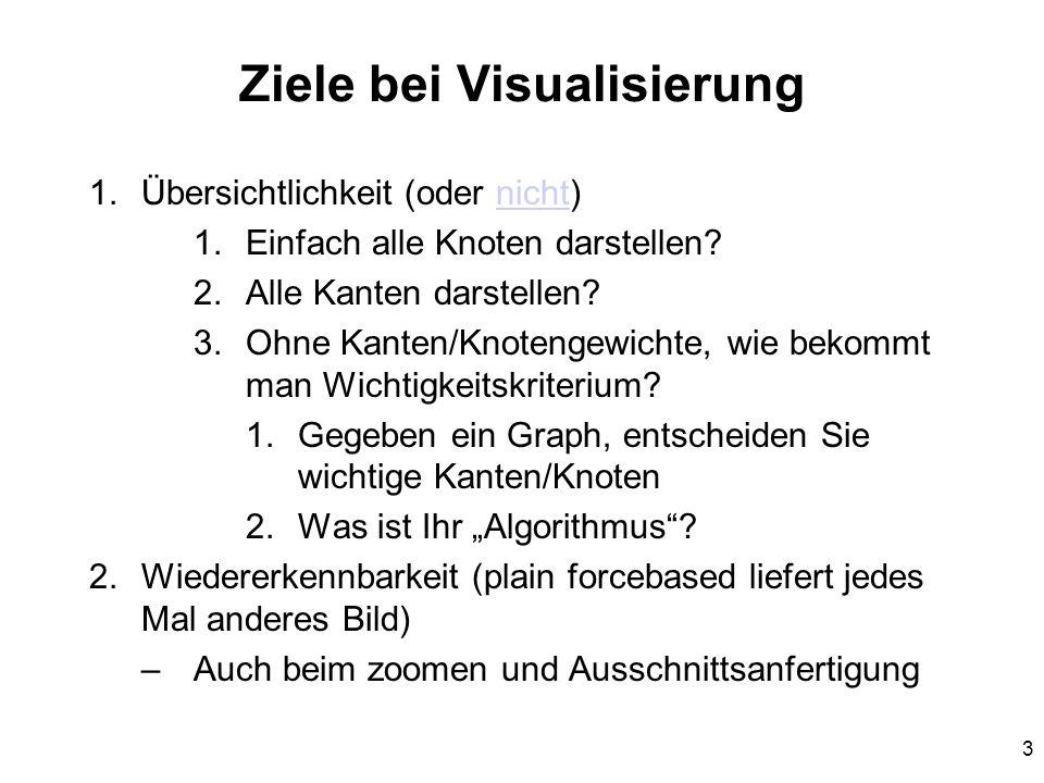 Ziele bei Visualisierung