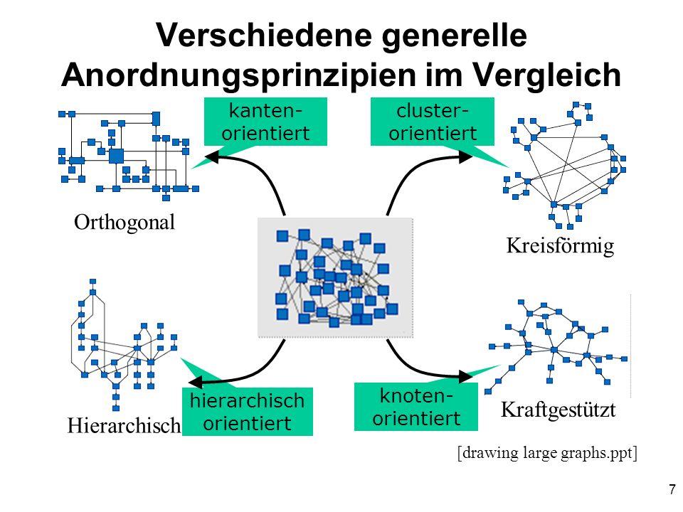 Verschiedene generelle Anordnungsprinzipien im Vergleich