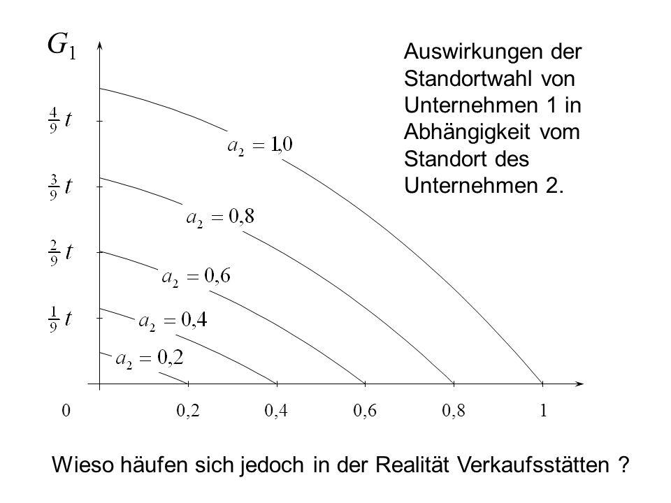 G1 Auswirkungen der Standortwahl von Unternehmen 1 in Abhängigkeit vom Standort des Unternehmen 2. 0,2.