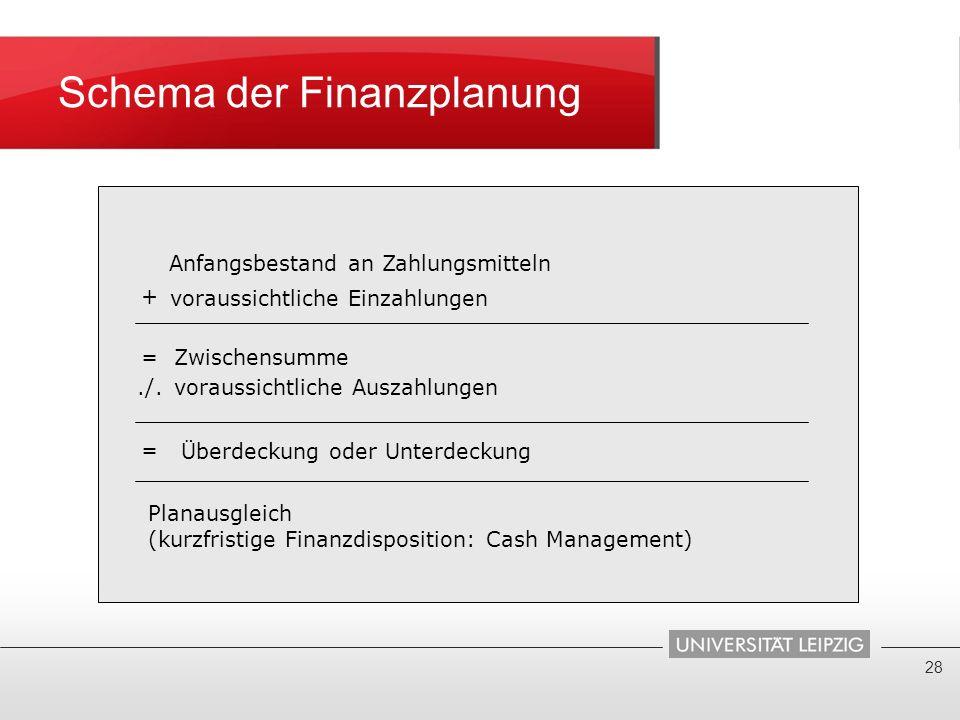 Schema der Finanzplanung