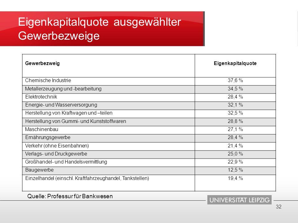 Eigenkapitalquote ausgewählter Gewerbezweige