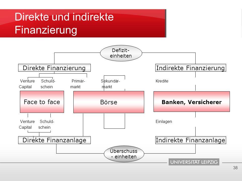 Direkte und indirekte Finanzierung