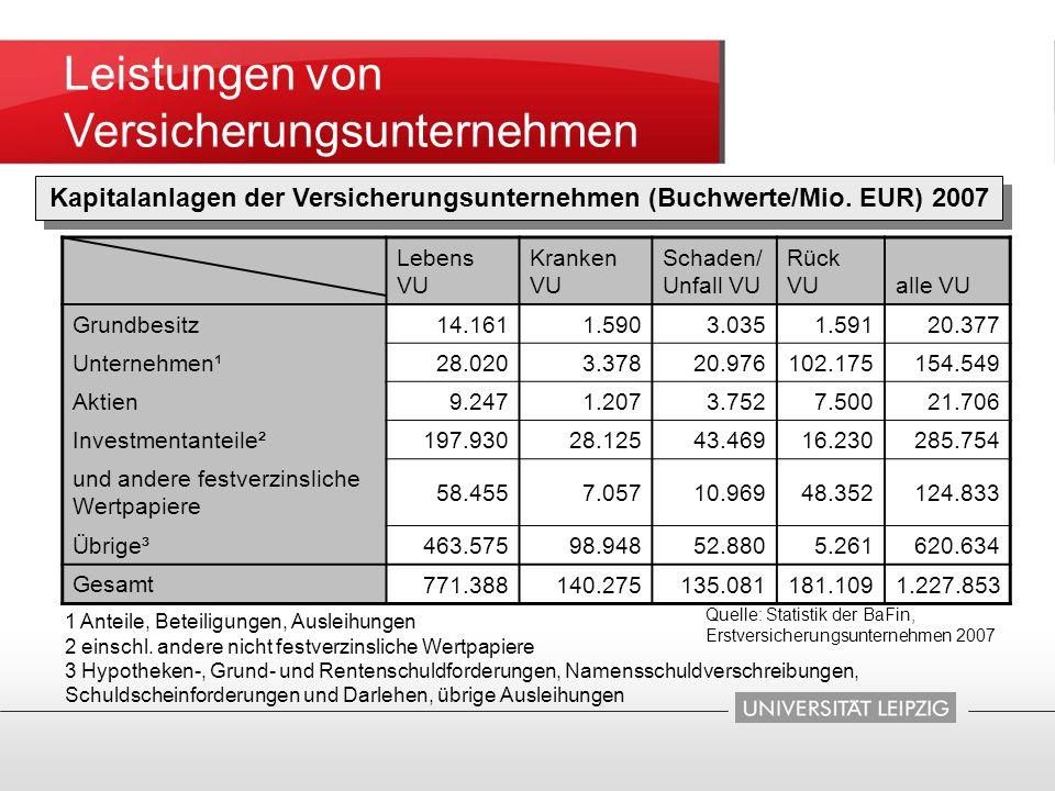 Kapitalanlagen der Versicherungsunternehmen (Buchwerte/Mio. EUR) 2007