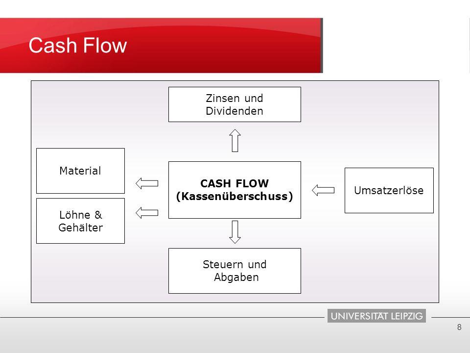 Cash Flow CASH FLOW (Kassenüberschuss) Zinsen und Dividenden