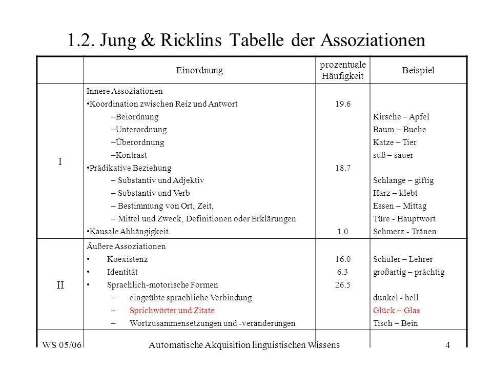 1.2. Jung & Ricklins Tabelle der Assoziationen