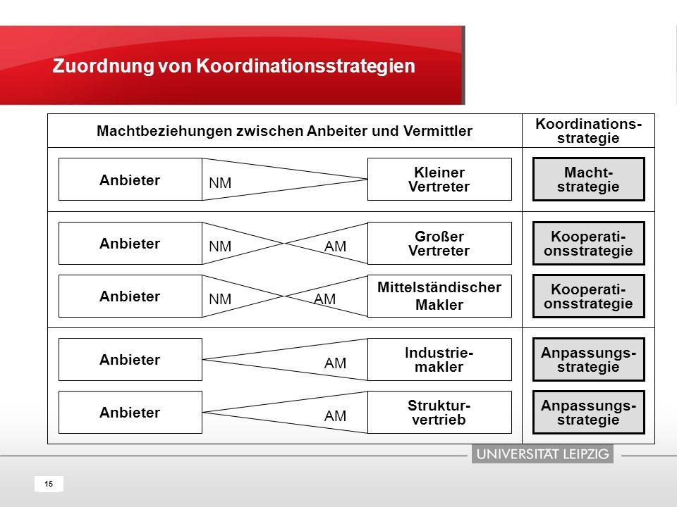 Zuordnung von Koordinationsstrategien