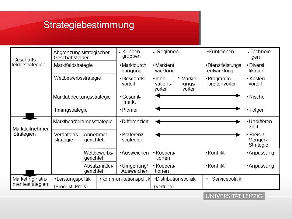 Strategiebestimmung Abgrenzung strategischer Abgrenzung strategischer