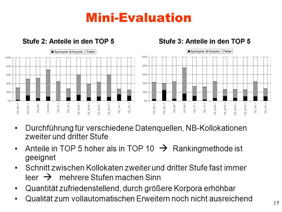 Mini-Evaluation Durchführung für verschiedene Datenquellen, NB-Kollokationen zweiter und dritter Stufe.