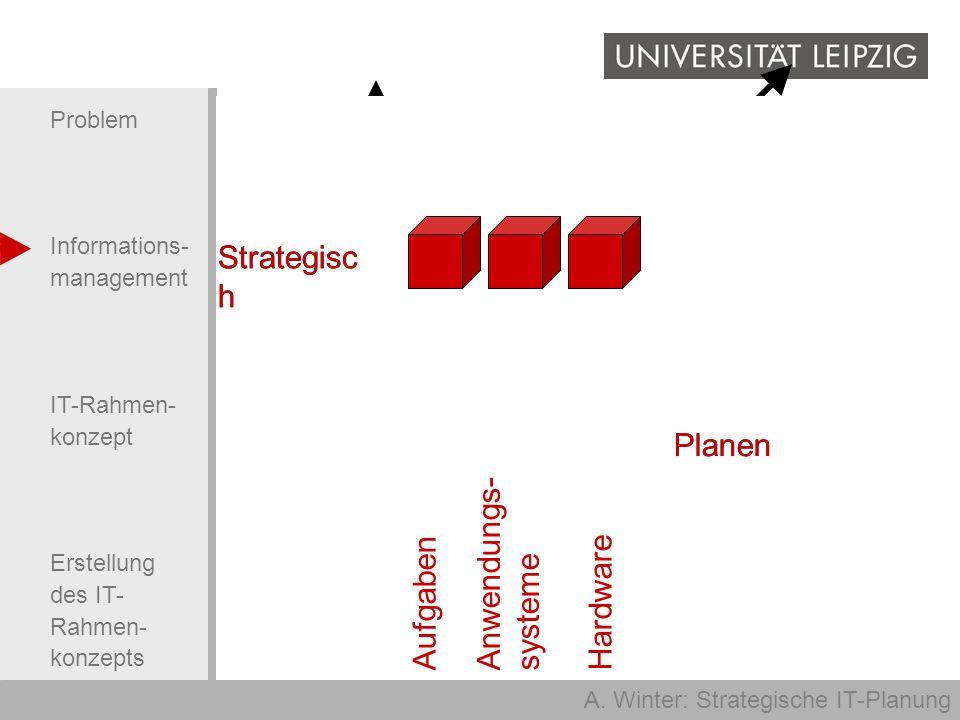 Strategisch Taktisch. Operativ. Aufgaben. Anwendungs-systeme. Hardware. Planen. Strategisch. Strategisch.