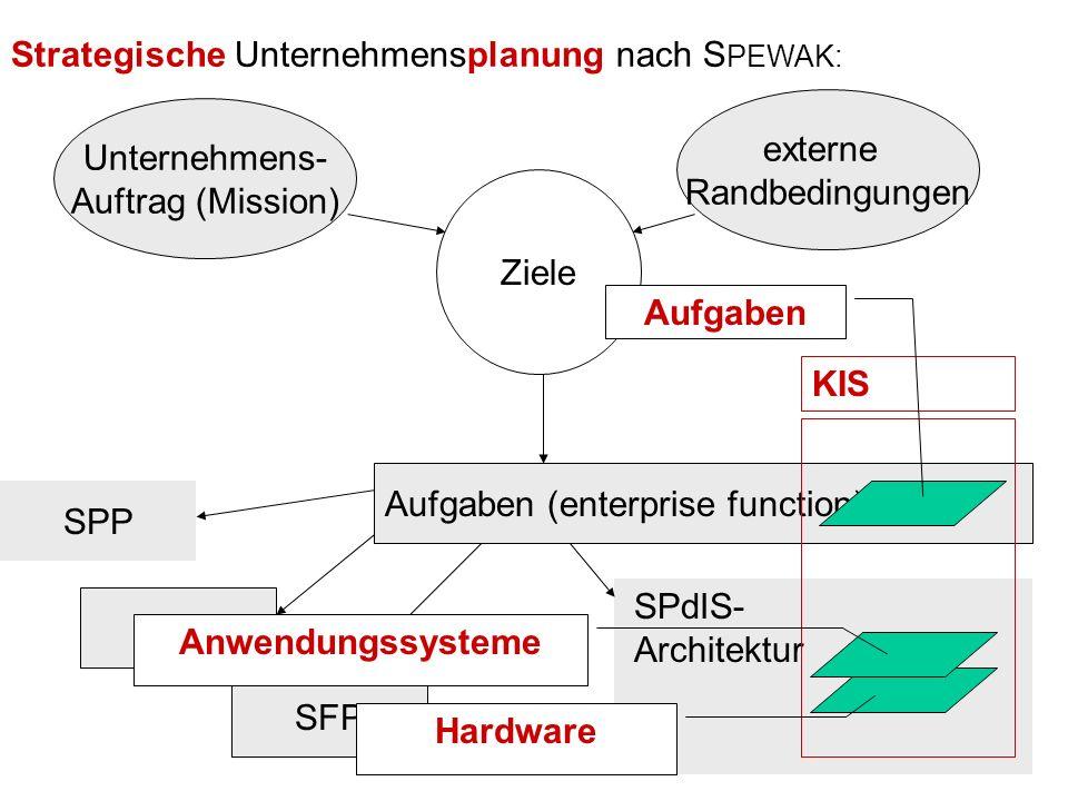 Strategische Unternehmensplanung nach SPEWAK: