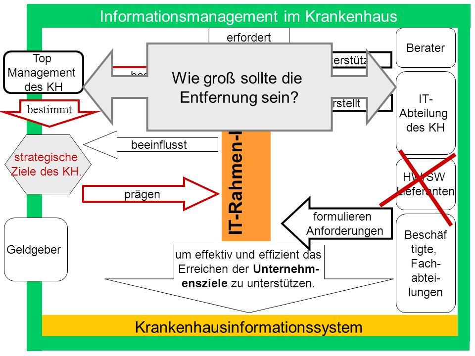 IT-Rahmen-konzept Informationsmanagement im Krankenhaus