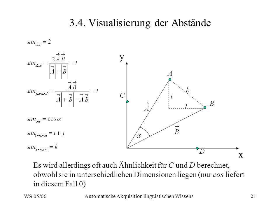 3.4. Visualisierung der Abstände