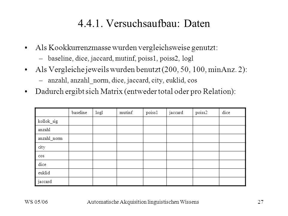 4.4.1. Versuchsaufbau: Daten