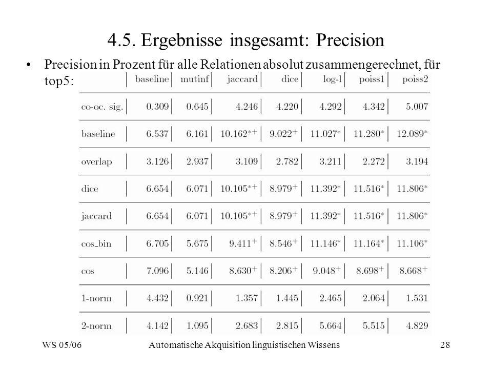 4.5. Ergebnisse insgesamt: Precision