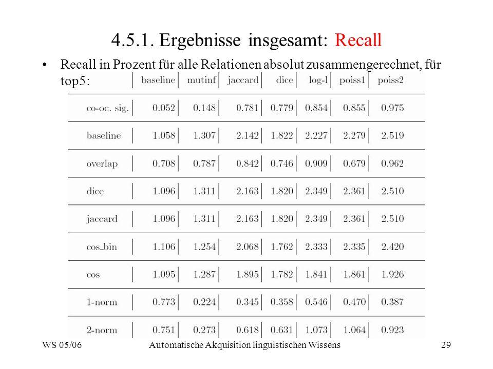 4.5.1. Ergebnisse insgesamt: Recall