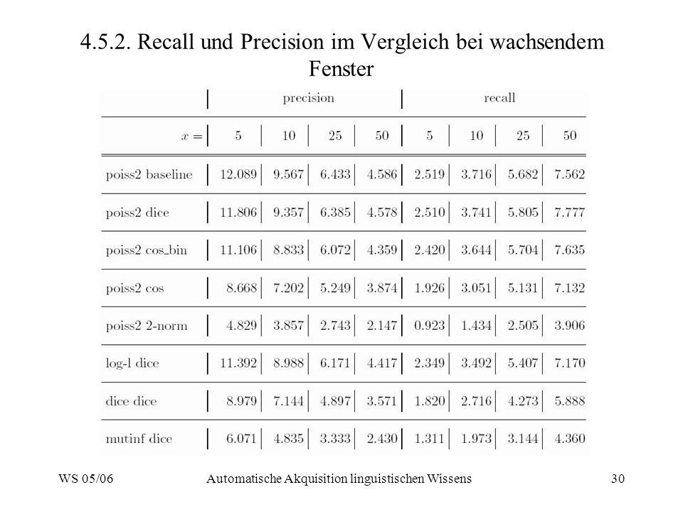 4.5.2. Recall und Precision im Vergleich bei wachsendem Fenster