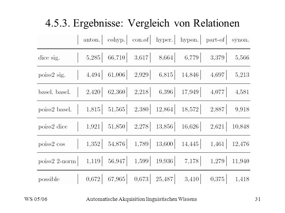 4.5.3. Ergebnisse: Vergleich von Relationen
