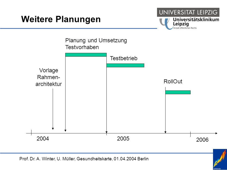 Weitere Planungen Planung und Umsetzung Testvorhaben Testbetrieb