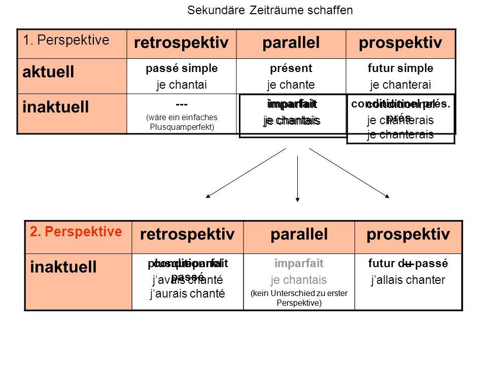 retrospektiv parallel prospektiv aktuell inaktuell retrospektiv