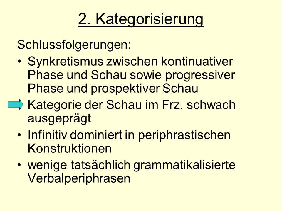 2. Kategorisierung Schlussfolgerungen: