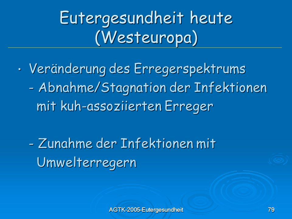 Eutergesundheit heute (Westeuropa)