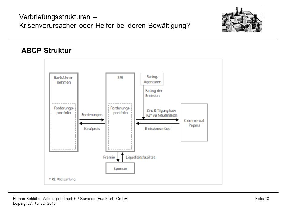 ABCP-Struktur Florian Schlüter, Wilmington Trust SP Services (Frankfurt) GmbH.