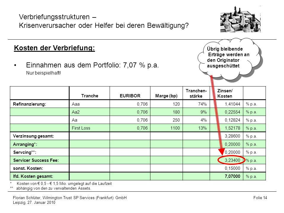 Kosten der Verbriefung: Einnahmen aus dem Portfolio: 7,07 % p.a.