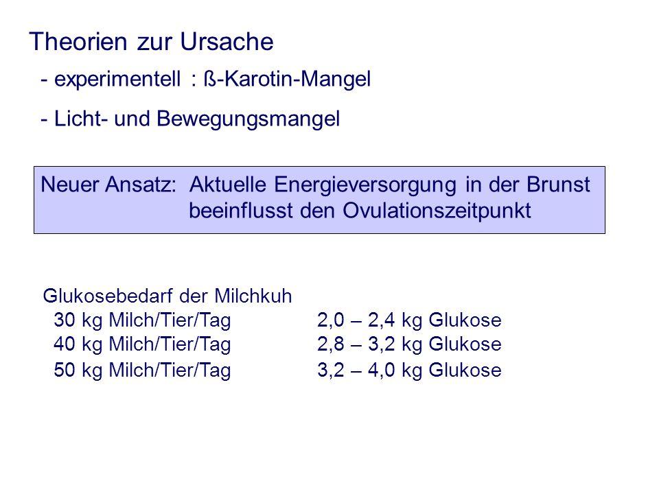 Theorien zur Ursache experimentell : ß-Karotin-Mangel
