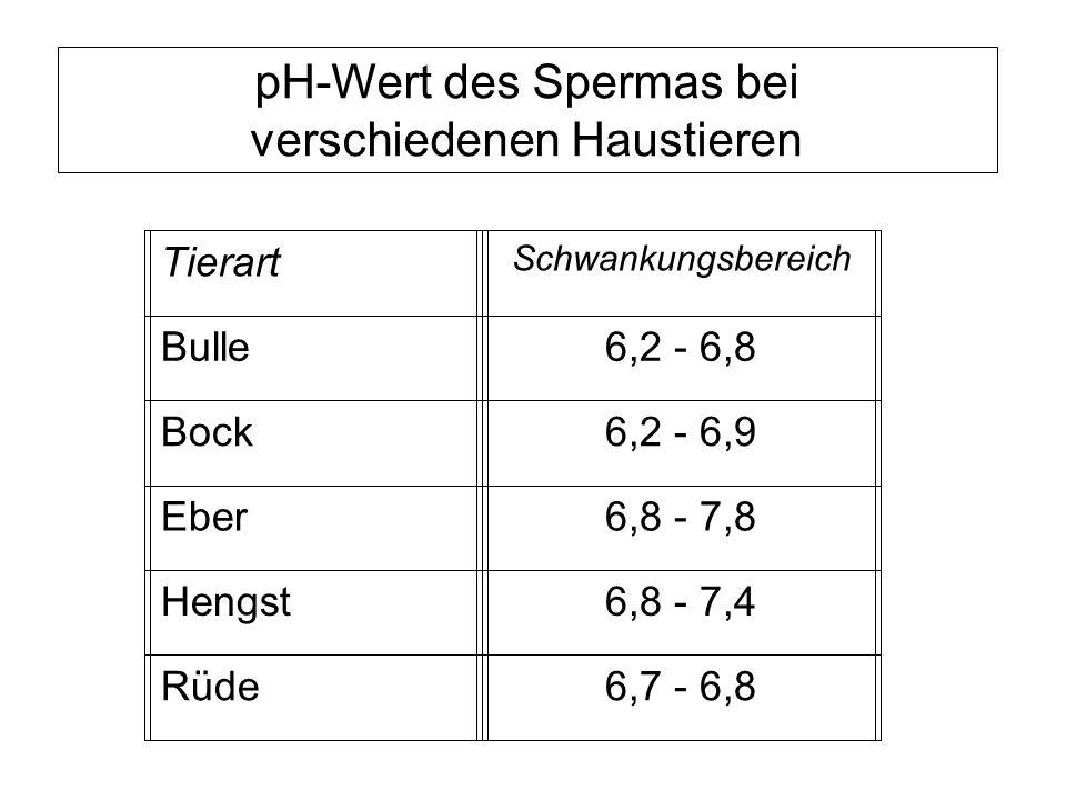 pH-Wert des Spermas bei verschiedenen Haustieren