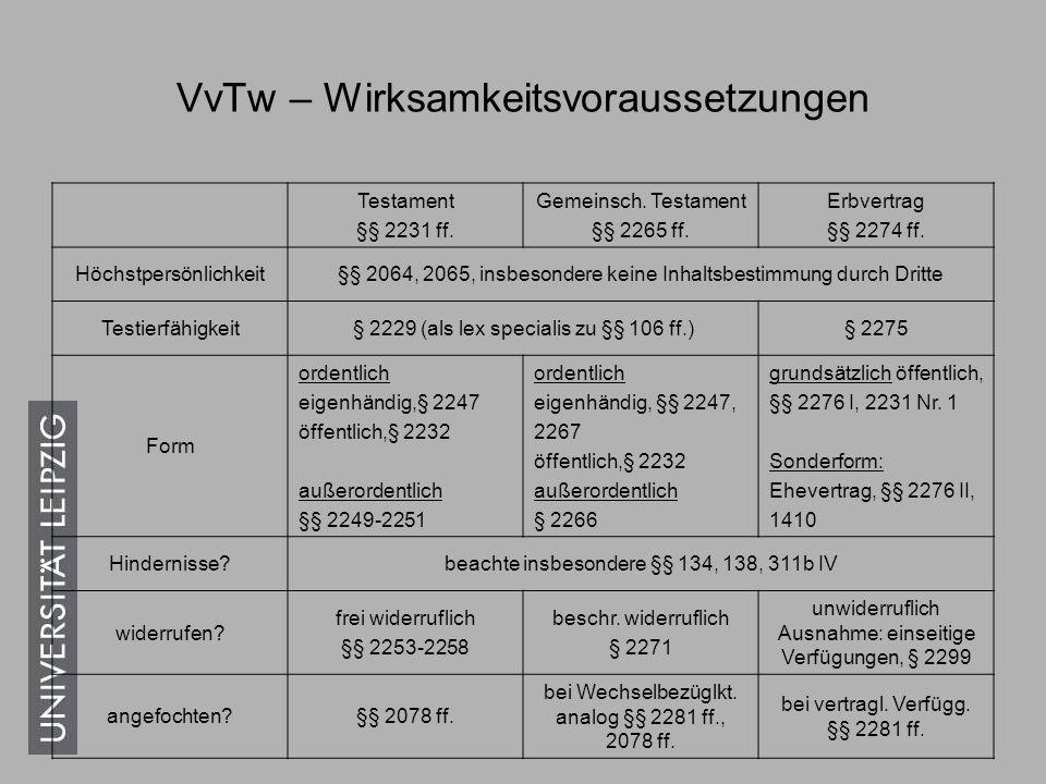 VvTw – Wirksamkeitsvoraussetzungen