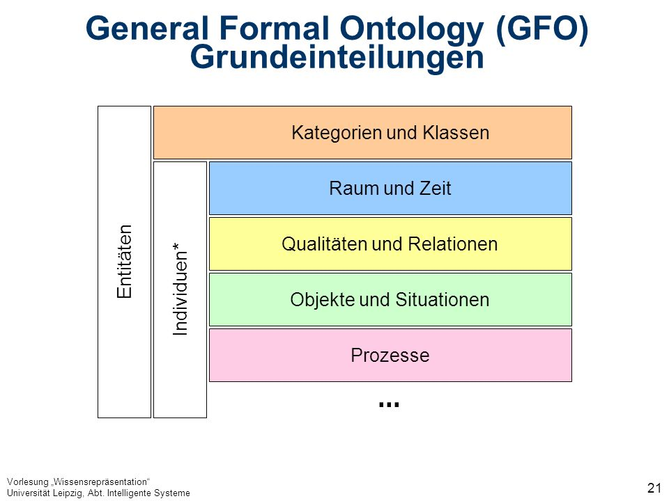 General Formal Ontology (GFO) Grundeinteilungen