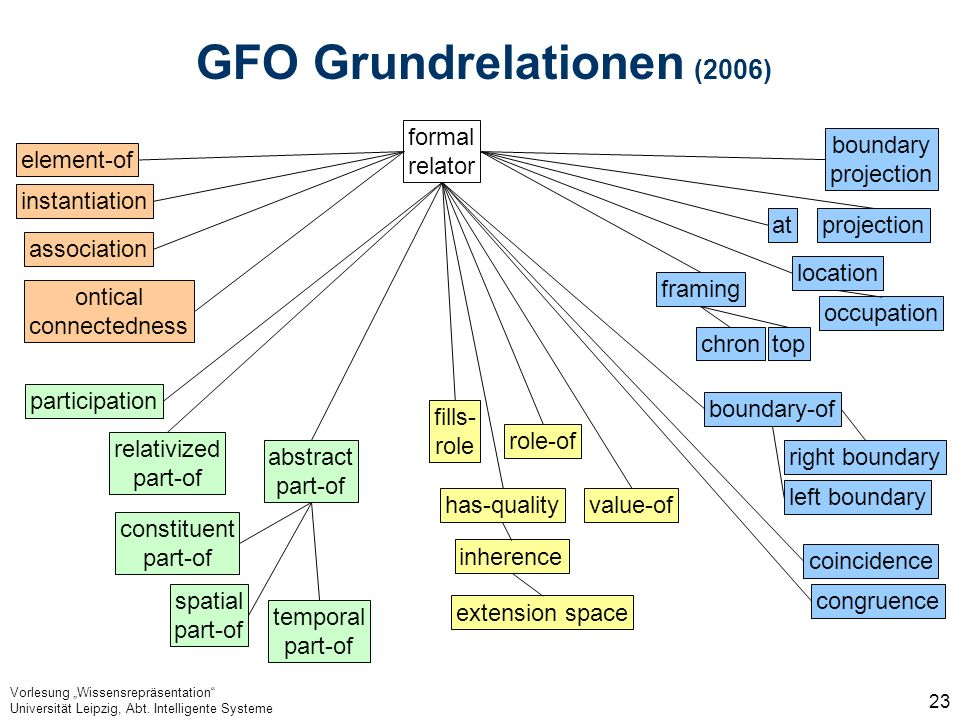 GFO Grundrelationen (2006)