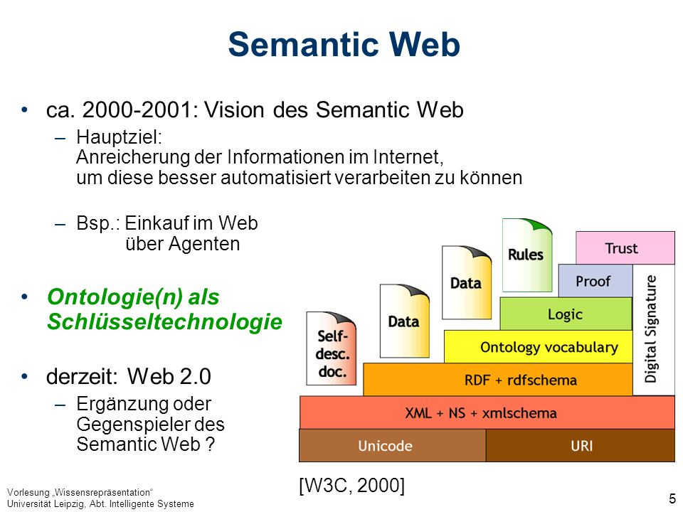 Semantic Web ca. 2000-2001: Vision des Semantic Web