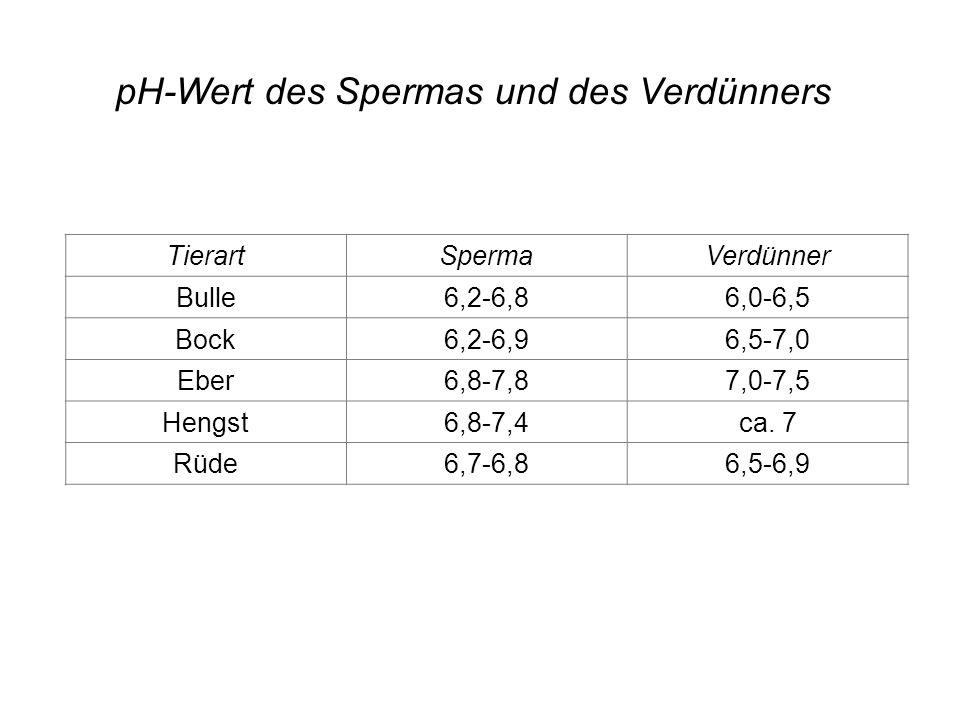 pH-Wert des Spermas und des Verdünners