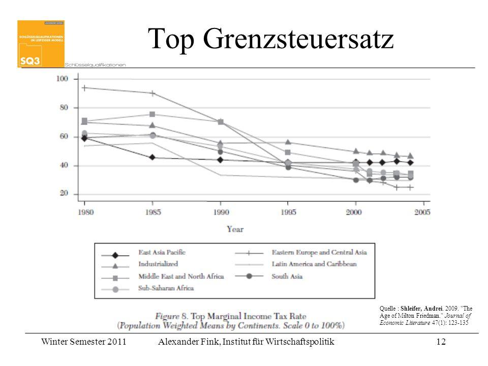 Top Grenzsteuersatz Quelle : Shleifer, Andrei. 2009.