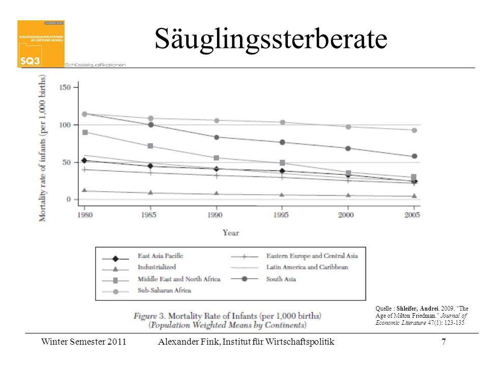 Säuglingssterberate Quelle : Shleifer, Andrei. 2009.
