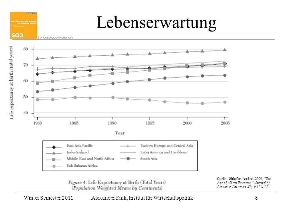 Lebenserwartung Quelle : Shleifer, Andrei. 2009.
