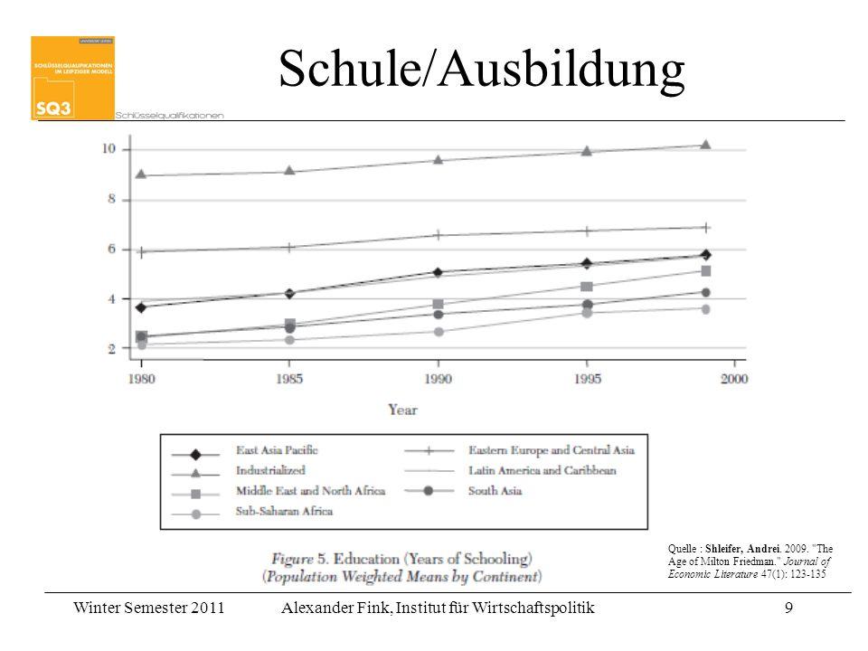 Schule/Ausbildung Quelle : Shleifer, Andrei. 2009.