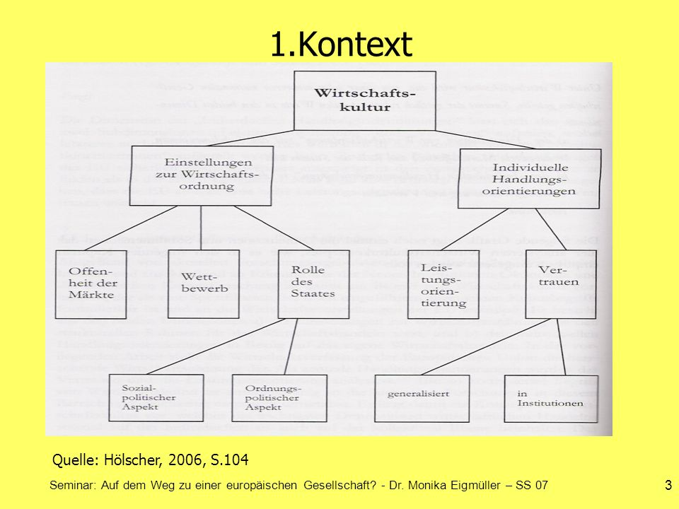 1.Kontext Quelle: Hölscher, 2006, S.104