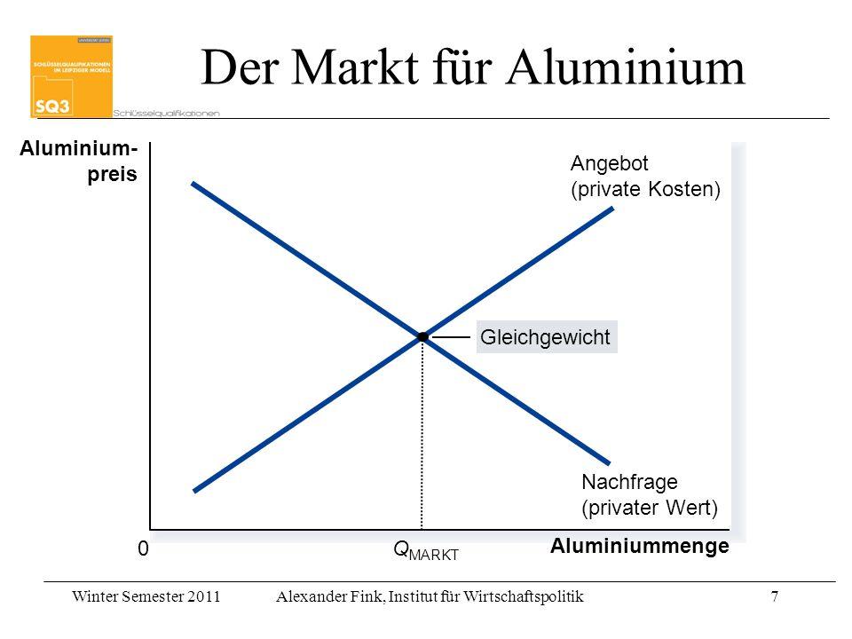 Der Markt für Aluminium