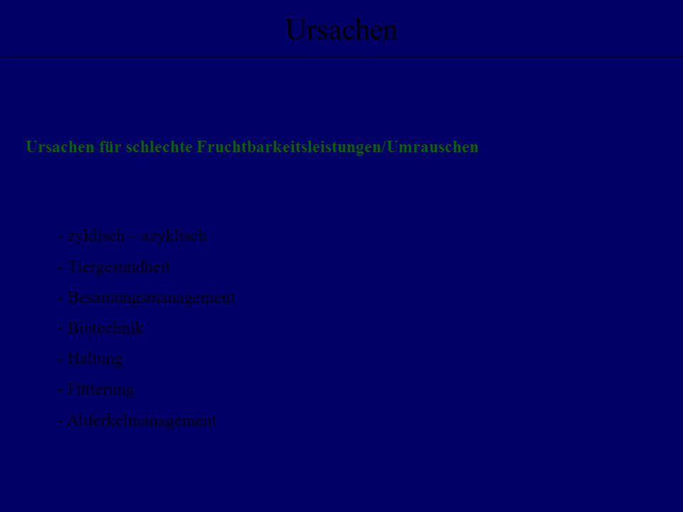 Ursachen Ursachen für schlechte Fruchtbarkeitsleistungen/Umrauschen
