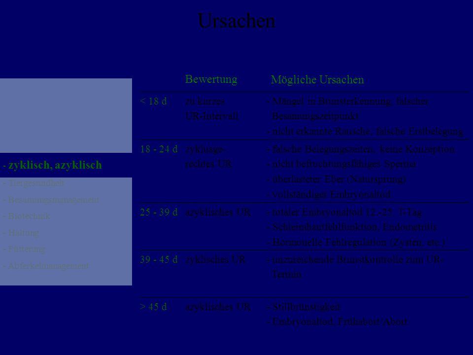 Ursachen Bewertung Mögliche Ursachen < 18 d zu kurzes UR-Intervall