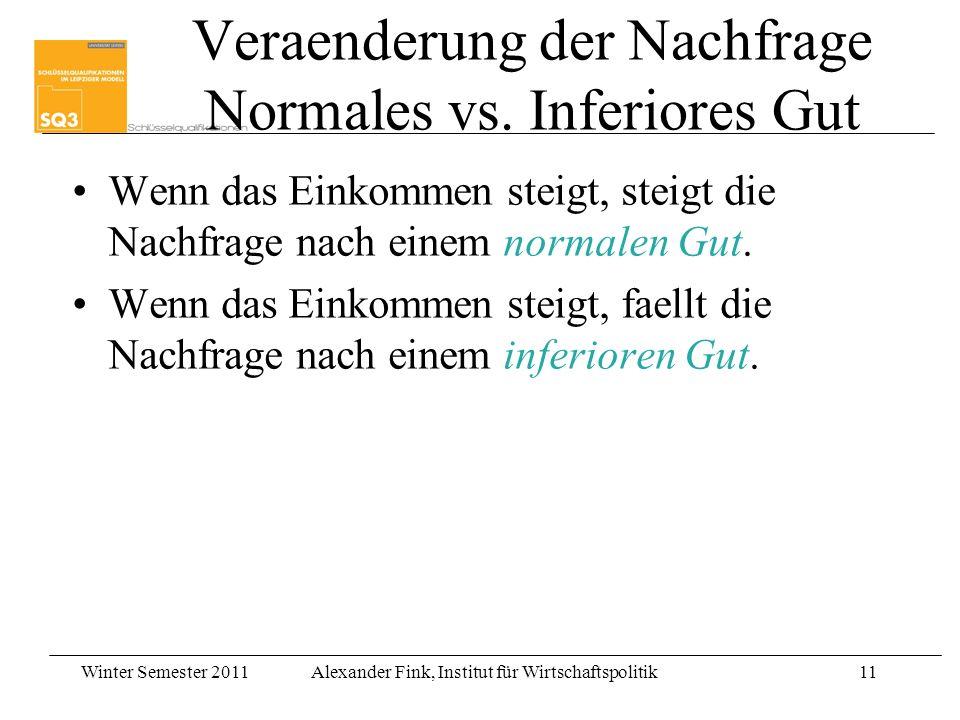 Veraenderung der Nachfrage Normales vs. Inferiores Gut
