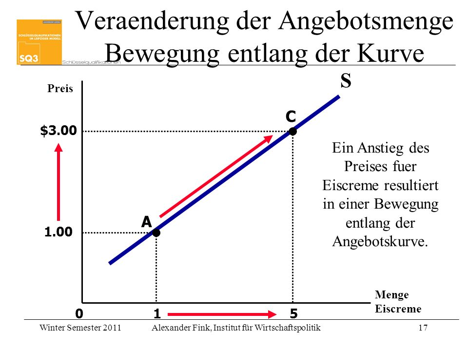 Veraenderung der Angebotsmenge Bewegung entlang der Kurve
