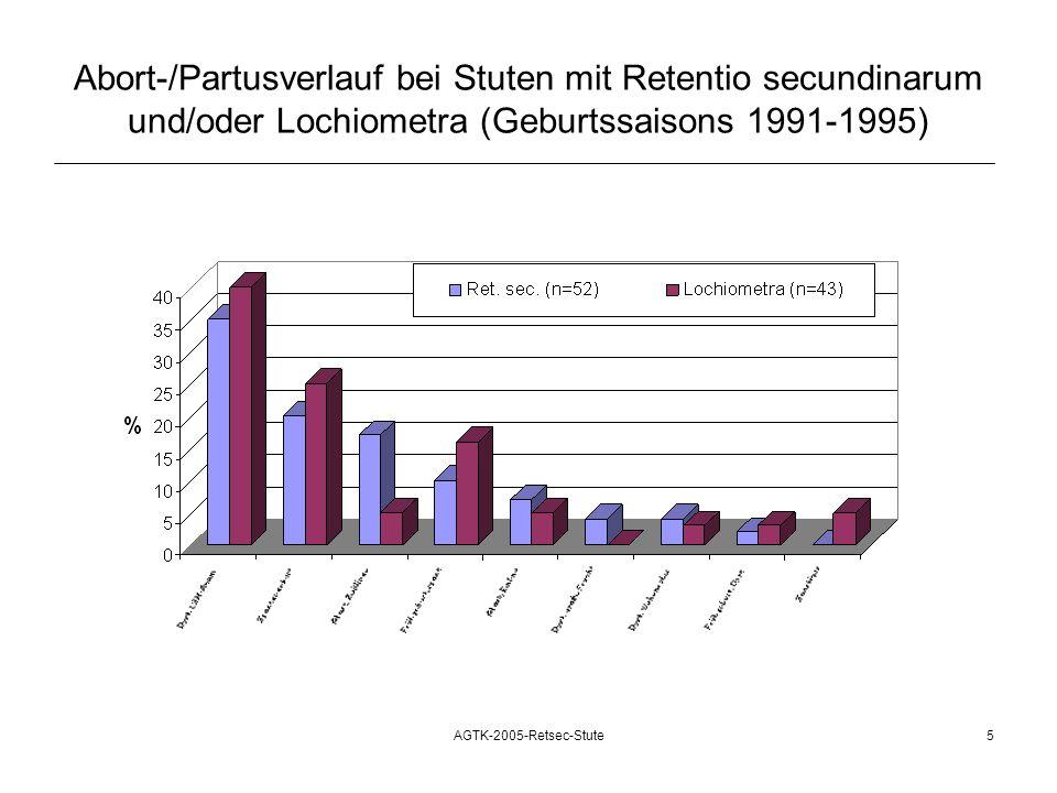 Abort-/Partusverlauf bei Stuten mit Retentio secundinarum und/oder Lochiometra (Geburtssaisons 1991-1995)