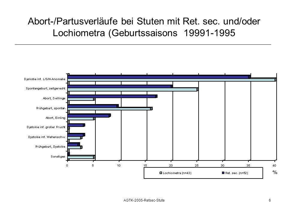 Abort-/Partusverläufe bei Stuten mit Ret. sec
