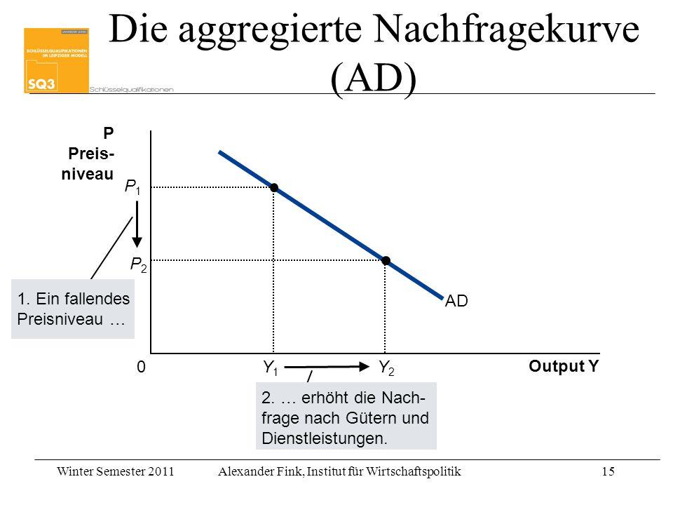Die aggregierte Nachfragekurve (AD)