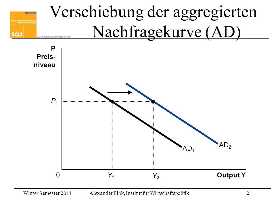 Verschiebung der aggregierten Nachfragekurve (AD)